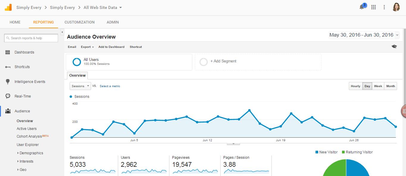 blogging report